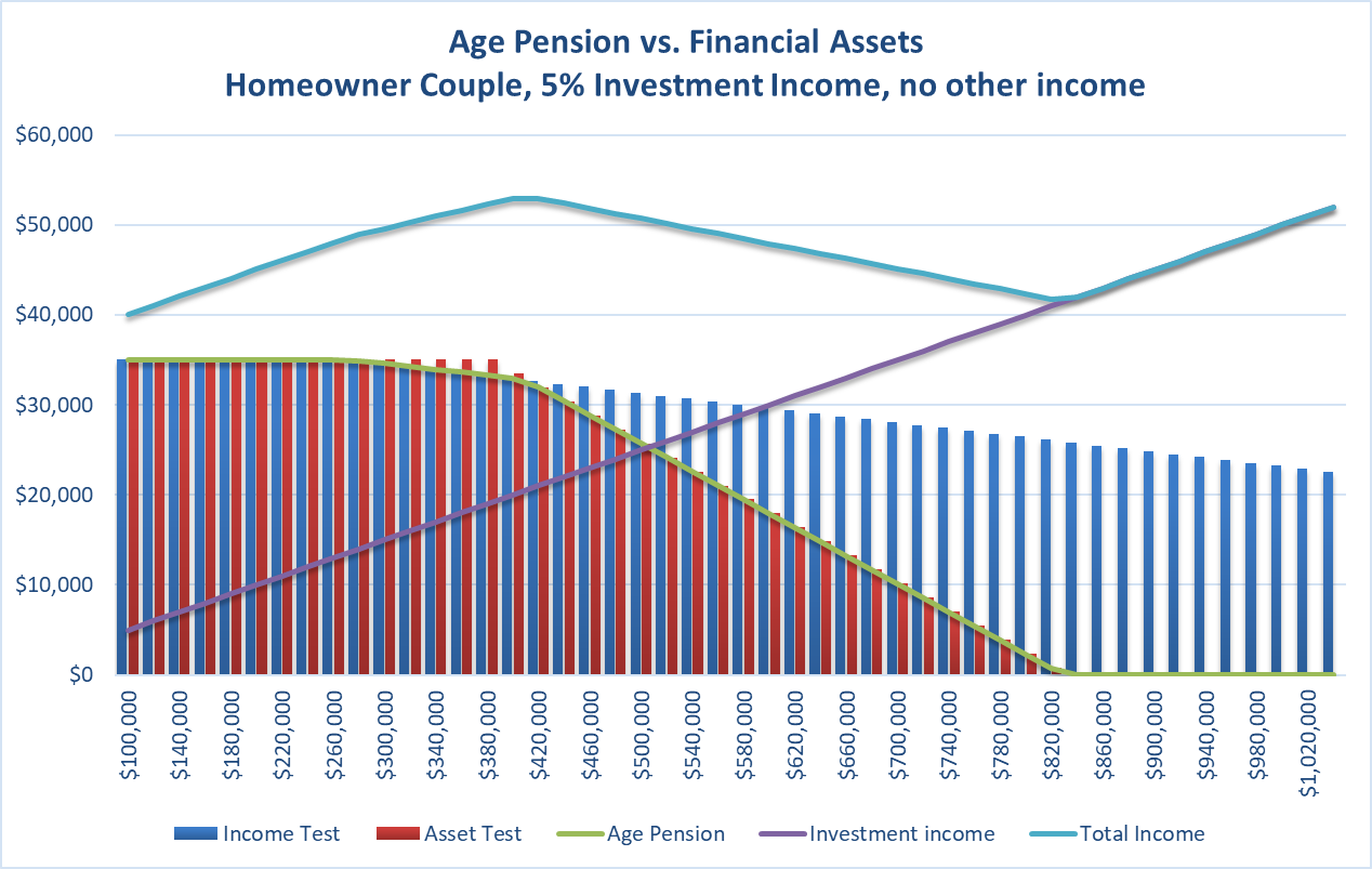 AgePension-vs-Financial-assets